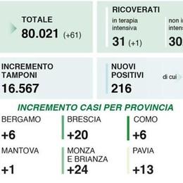 Tre positivi in più in provincia di Lodi, 99 nel Milanese, 216 in Lombardia, 1.766 in Italia