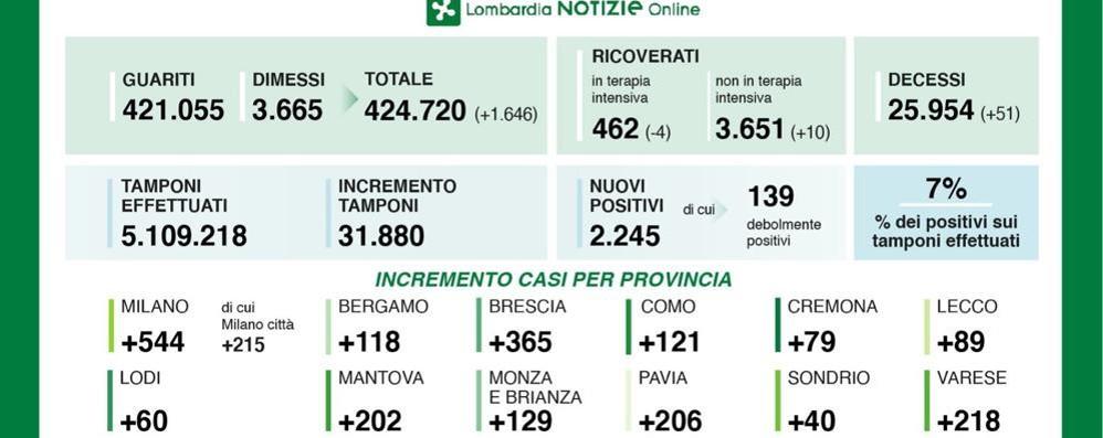 Covid-19, cala il tasso di positività in Lombardia: 60 casi in provincia di Lodi
