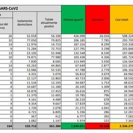 Coronavirus, nel Lodigiano altri 45 positivi, 638 nel Milanese, 2.587 in Lombardia, 17.246 in Italia