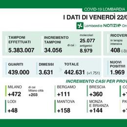 Covid, 48 nuovi casi in provincia di Lodi; la Regione: «Indice Rt a 0,82»