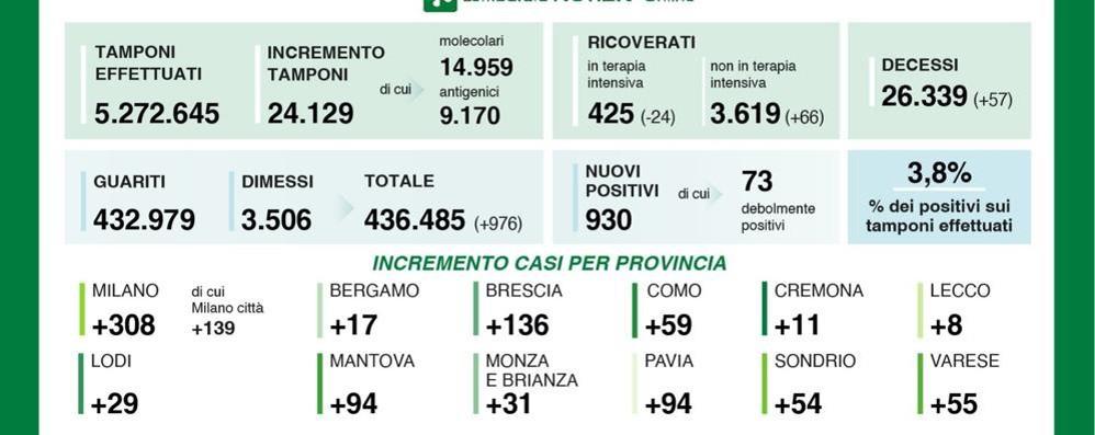 Covid, meno di mille contagi in tutta la Lombardia, 29 in provincia di Lodi