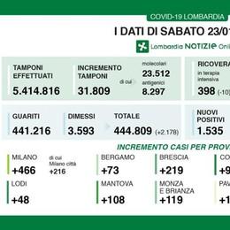 Covid, oggi 48 casi in provincia di Lodi;  in Lombardia 4,8% di positivi
