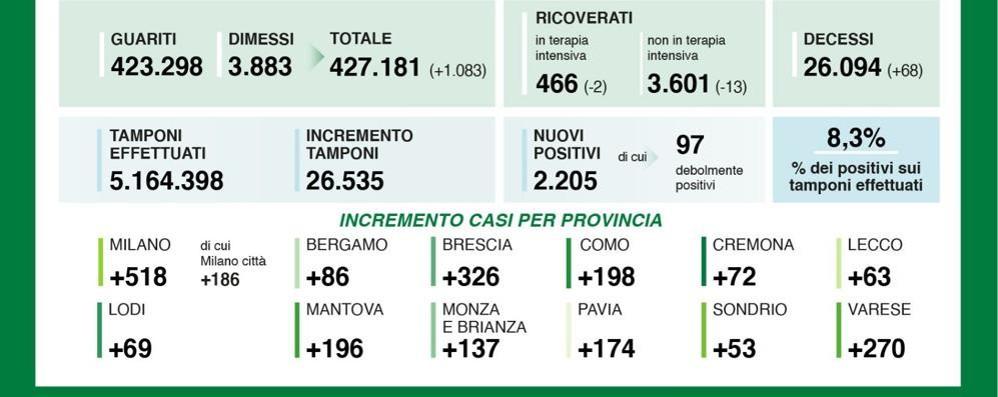 I nuovi positivi nel Lodigiano sono 69, scende il rapporto tra tamponi e contagiati