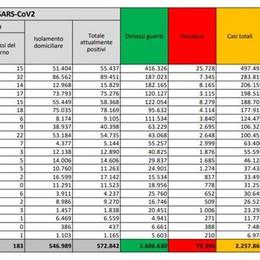 Covid, altri 19.978 casi in Italia, 2.506 in Lombardia, 483 morti in più