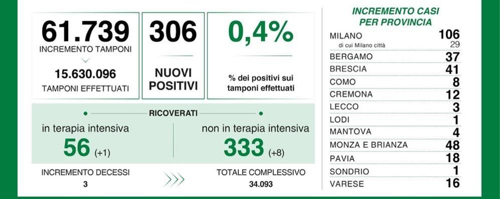 Un solo contagiato dal Covid nel Lodigiano, 306 nuovi casi in Lombardia