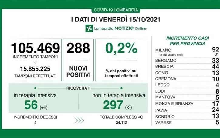 COVID Più di centomila tamponi oggi in Lombardia, i positivi sono 288 (+0,2%)