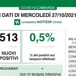 COVID In Lombardia 513 casi, nessun decesso