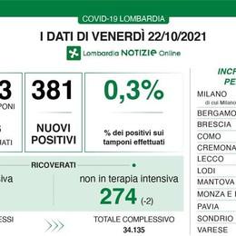 Covid, in Lombardia oggi 381 positivi. I tamponi scendono sotto quota 100mila