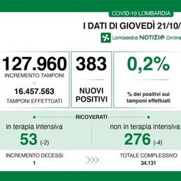 Sei nuovi contagiati in provincia di Lodi, 383 in tutta la regione. Tasso di positività a 0,2 per cento