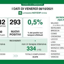 Covid, in Lombardia 293 nuovi casi con il tasso di positività che resta invariato