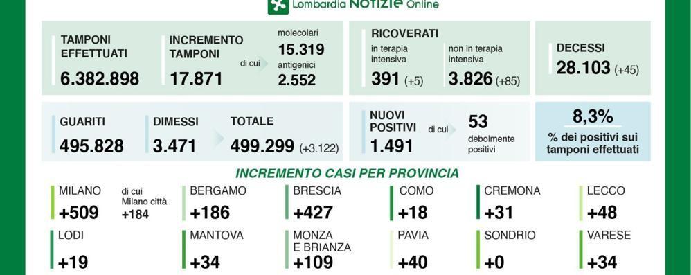 Coronavirus, 19 nuovi positivi nel Lodigiano