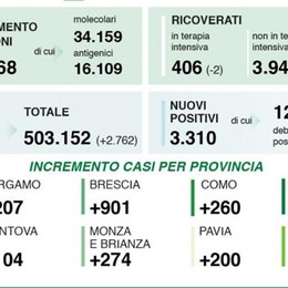 Covid, altri 45 casi nel Lodigiano, 773 nel Milanese, 3.310 in Lombardia, 16.424 in Italia