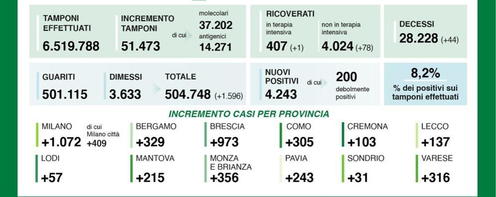 Covid, il bollettino: il Milanese torna sopra quota mille nuovi malati al giorno, il Lodigiano in aumento, a 57, la Lombardia a 4.200, l'Italia sfiora quota ventimila con 308 morti