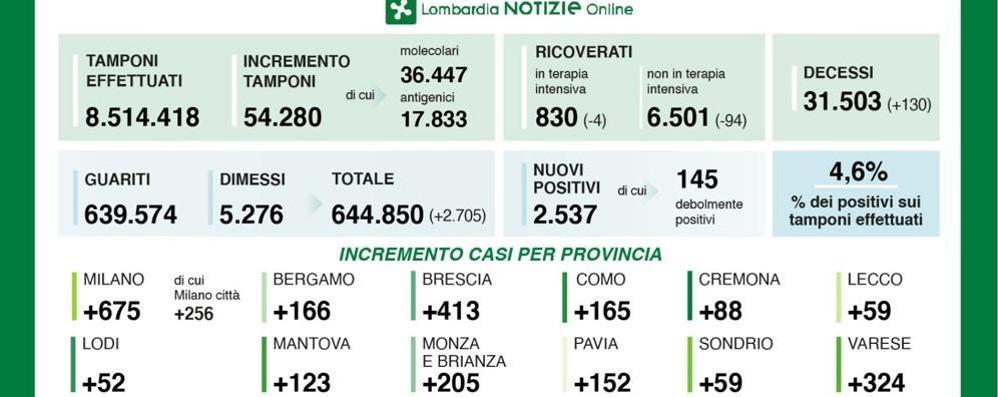 Covid, la provincia di Lodi è stata la meno colpita da contagi mercoledì in Lombardia