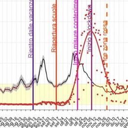 Covid, l'indice Rt della Lombardia svolta al ribasso da dieci giorni, verso una riduzione dei contagi