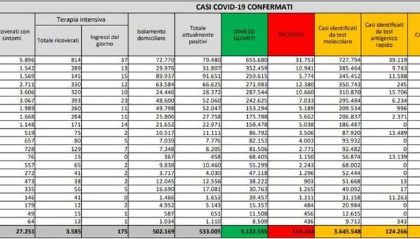 Il bollettino Covid della domenica: percentuali in calo in Lombardia ma in aumento in Italia
