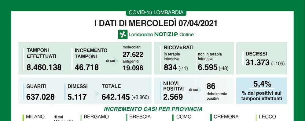 In Lombardia 2.569 nuovi casi, rapporto al 5,49 per cento