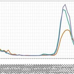 Nel Lodigiano l'indice di contagio è tornato a salire, nel Milanese è stabile