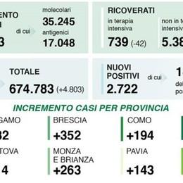 Covid, il bollettino: 45 nuovi casi nel Lodigiano, 754 nel Milanese, 2.722 in Lombardia, 16.974 in Italia. Fontana: «È tempo di riaperture»