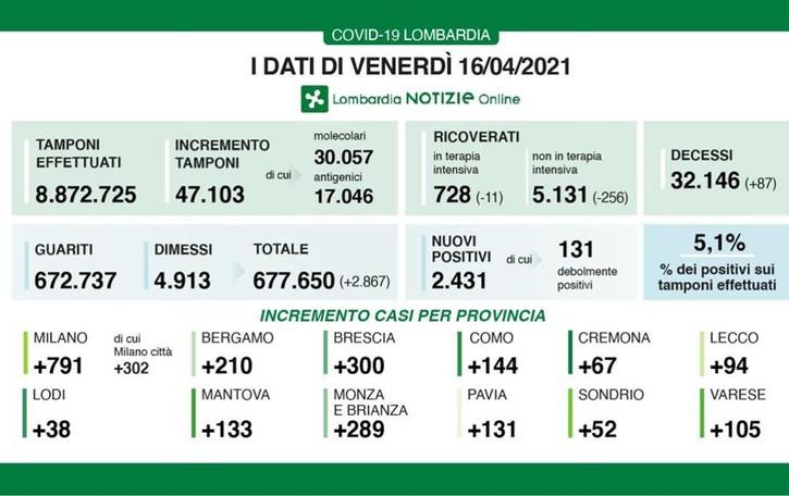 Covid, oggi 38 contagi in provincia: continua la tendenza al ribasso