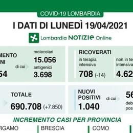 Lombardia: 1040 i nuovi casi, al 5,5% l'indice di contagio, 35 i decessi. In provincia di Lodi solo 4 i positivi