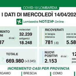 Lombardia: 2.153 contagi e 85 decessi in 24 ore