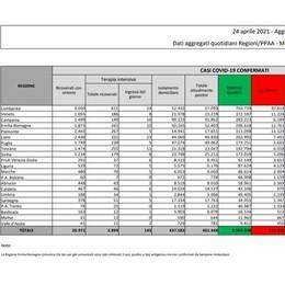 Covid, il bollettino: altri 43 contagi nel Lodigiano, 757 nel Milanese,   2.313 in Lombardia, 13.817 in Italia con 322 morti