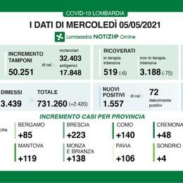 Covid, in Lombardia 1.557 casi e 32 decessi. Con 50mila tamponi l'indice di positività è al 3%