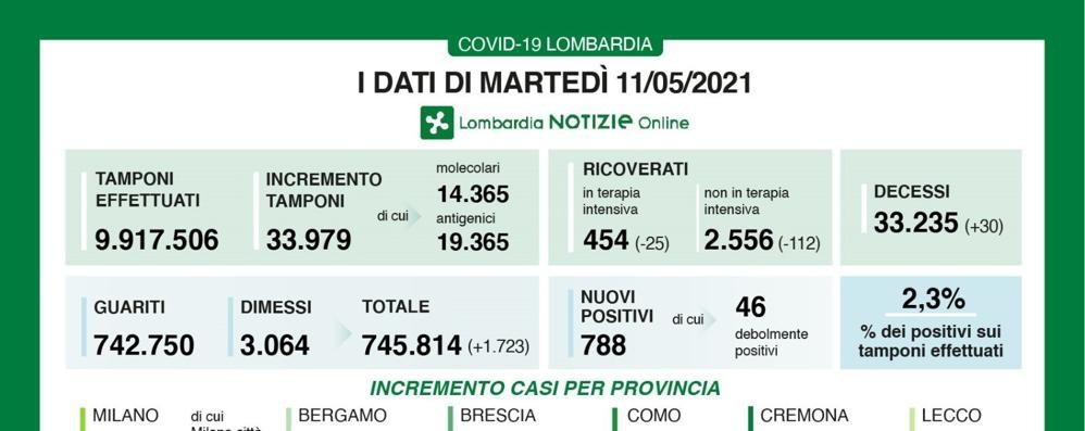 Lombardia, 788 contagi con quasi 34mila tamponi: indice di positività al 2,3 per cento