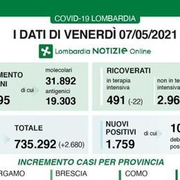 Lombardia, in calo nuovi contagi e decessi. L'indice di positività scende al 3,4 per cento