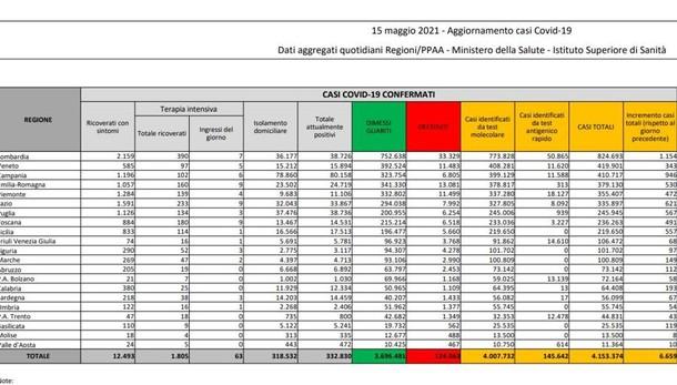 Covid, il bollettino: 8 positivi in più  nel Lodigiano, 313 nel Milanese, 1.154 in Lombardia, 6.659 in Italia con 136 morti