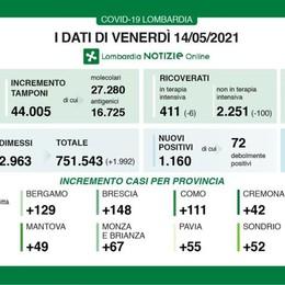 COVID In Lombardia 1.160 contagi, rapporto al 2,6 per cento. 23 i decessi