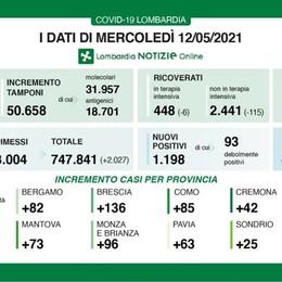 In Lombardia oggi 1.198 nuovi casi, resta al 2,3 per cento il rapporto di positività
