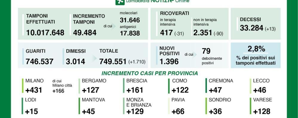 In regione 1396 nuovi contagi a fronte di quasi 49.500 tamponi. Tasso di positività al 2,8 per cento