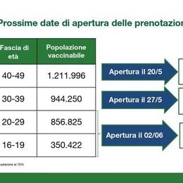 Vaccini in Lombardia, dal 2 giugno le prenotazioni per i giovani dai 16 ai 29 anni