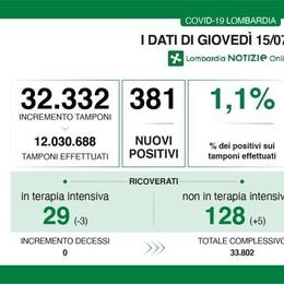 Covid, 17 nuovi contagi in provincia li Lodi