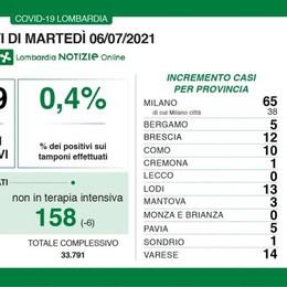 Covid, il bollettino: continua la ripartenza dei casi nel Lodigiano, 13 in più in un giorno