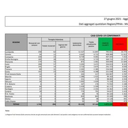 Covid, il bollettino del week end: nel Lodigiano 12 casi in più e nessuna vittima