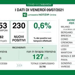 COVID In provincia di Lodi il numero più alto di nuovi positivi di tutta la Lombardia