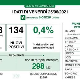 COVID Lombardia: 134 positivi con 33.328 tamponi, in provincia di Lodi 6 nuovi contagi