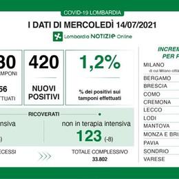 Covid: nessun decesso in Lombardia, nel Lodigiano salgono a 36 i nuovi positivi