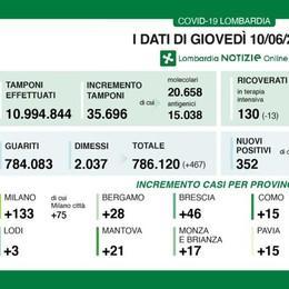Covid, tasso di positività allo 0,9 per cento in Lombardia. Tre nuovi contagi nel Lodigiano