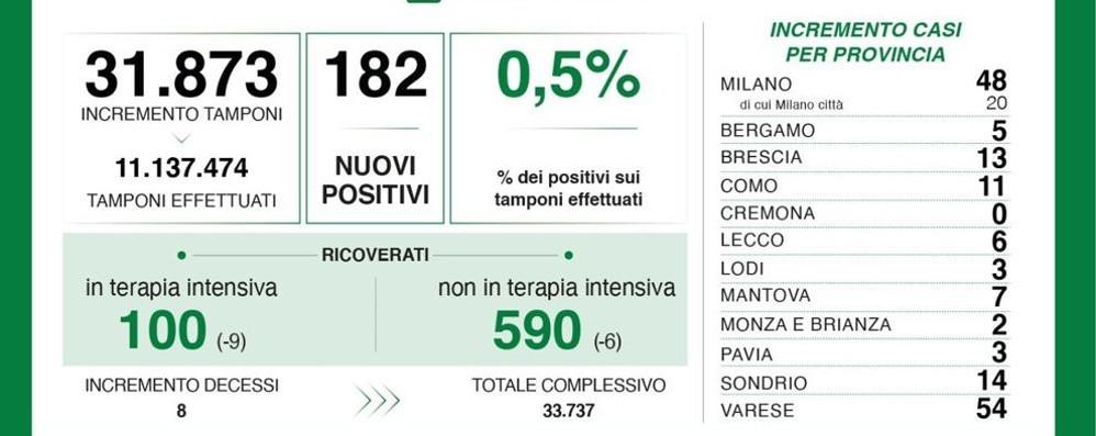 Covid, tasso di positività mai così basso e 182 nuovi casi in tutta la Lombardia