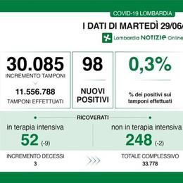 Due nuovi contagiati in provincia di Lodi, il tasso di positività scende allo 0,3 per cento