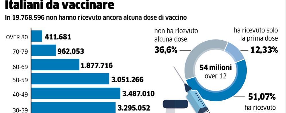 Green pass, oggi le regole;  la destra si spacca sui vaccini