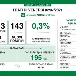 I DATI In Lombardia i positivi sono 143, 4 i nuovi contagi in provincia di Lodi