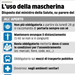 L'Italia da lunedì prossimo: bianca e senza mascherina