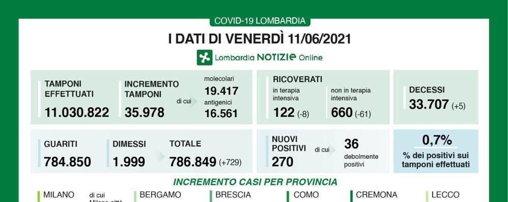 Lombardia: oggi 270 positivi con quasi 36mila tamponi