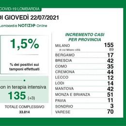 Nel Lodigiano 14 nuovi casi, 513 in tutta la Lombardia e un tasso di positività dell'1,5 per cento