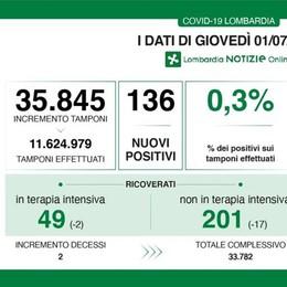 Sei nuovi casi di Covid nel Lodigiano, tasso di positività allo 0,3 per cento